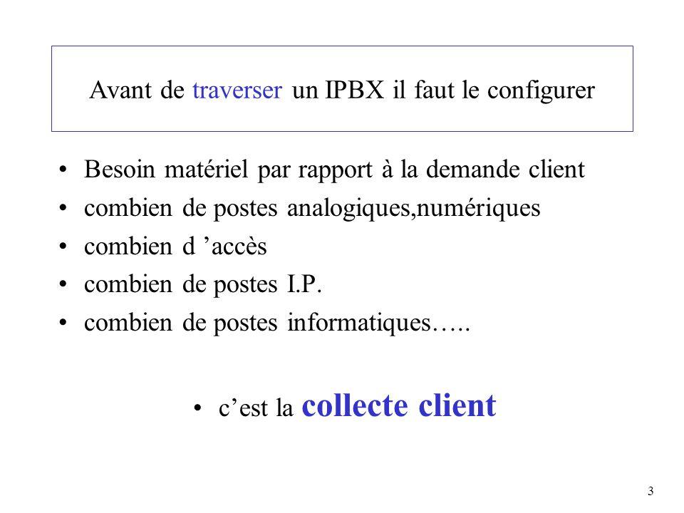 3 Avant de traverser un IPBX il faut le configurer Besoin matériel par rapport à la demande client combien de postes analogiques,numériques combien d