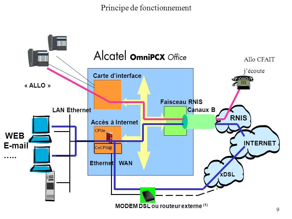 9 Principe de fonctionnement INTERNET RNIS Carte dinterface Faisceau RNIS Canaux B « ALLO » xDSL Accès à Internet CPUe CoCPU@ LAN Ethernet WEB E-mail
