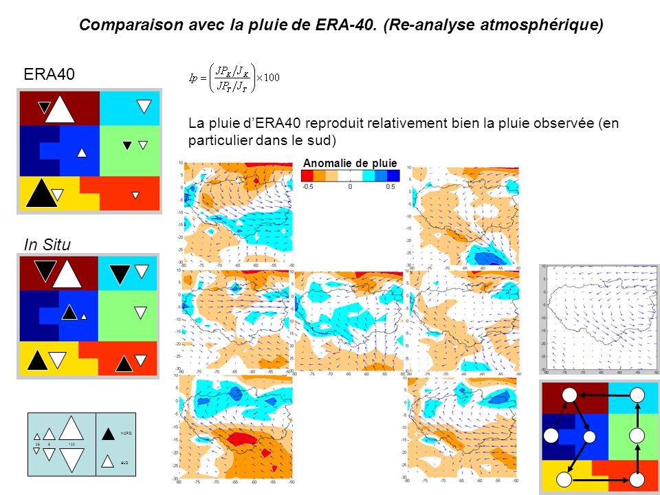 NORD SUD 1005050 25 ERA40 In Situ Comparaison avec la pluie de ERA-40. (Re-analyse atmosphérique) La pluie dERA40 reproduit relativement bien la pluie