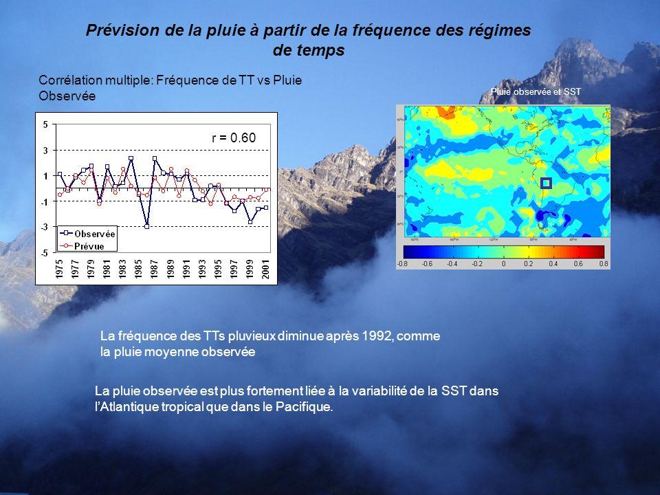 r = 0.60 Pluie observée et SST Prévision de la pluie à partir de la fréquence des régimes de temps Corrélation multiple: Fréquence de TT vs Pluie Obse
