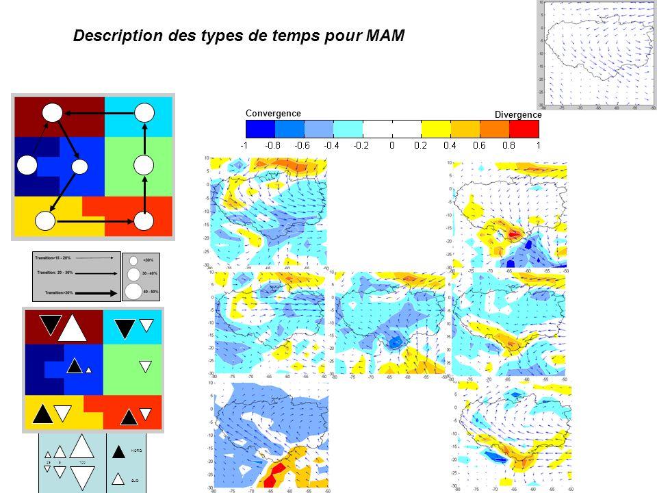 NORD SUD 1005050 25 Convergence Divergence Description des types de temps pour MAM
