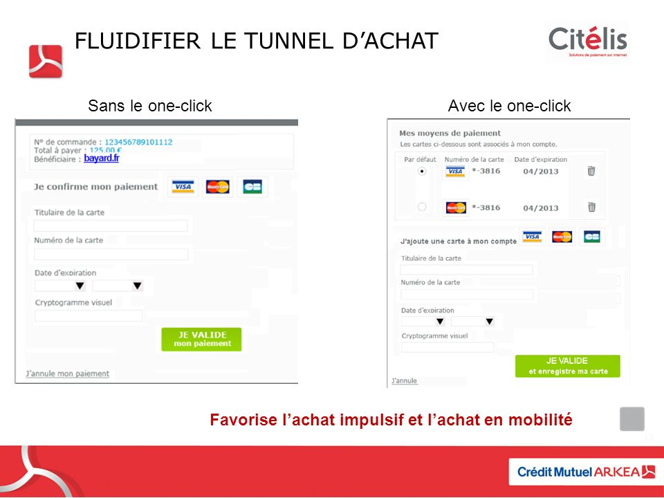 FLUIDIFIER LE TUNNEL DACHAT Sans le one-clickAvec le one-click Favorise lachat impulsif et lachat en mobilité