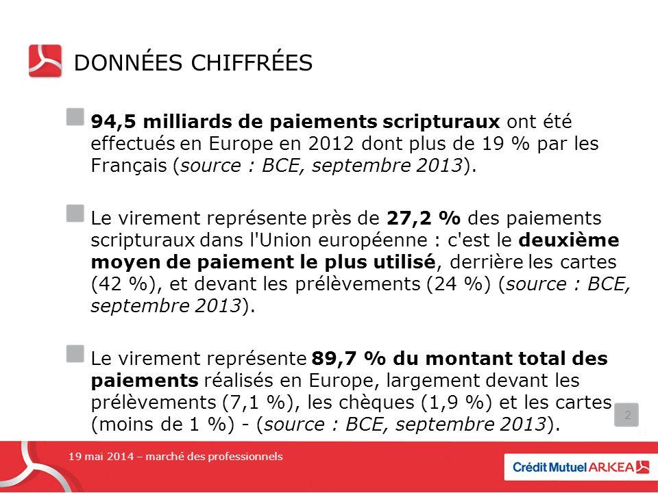 DONNÉES CHIFFRÉES 94,5 milliards de paiements scripturaux ont été effectués en Europe en 2012 dont plus de 19 % par les Français (source : BCE, septembre 2013).