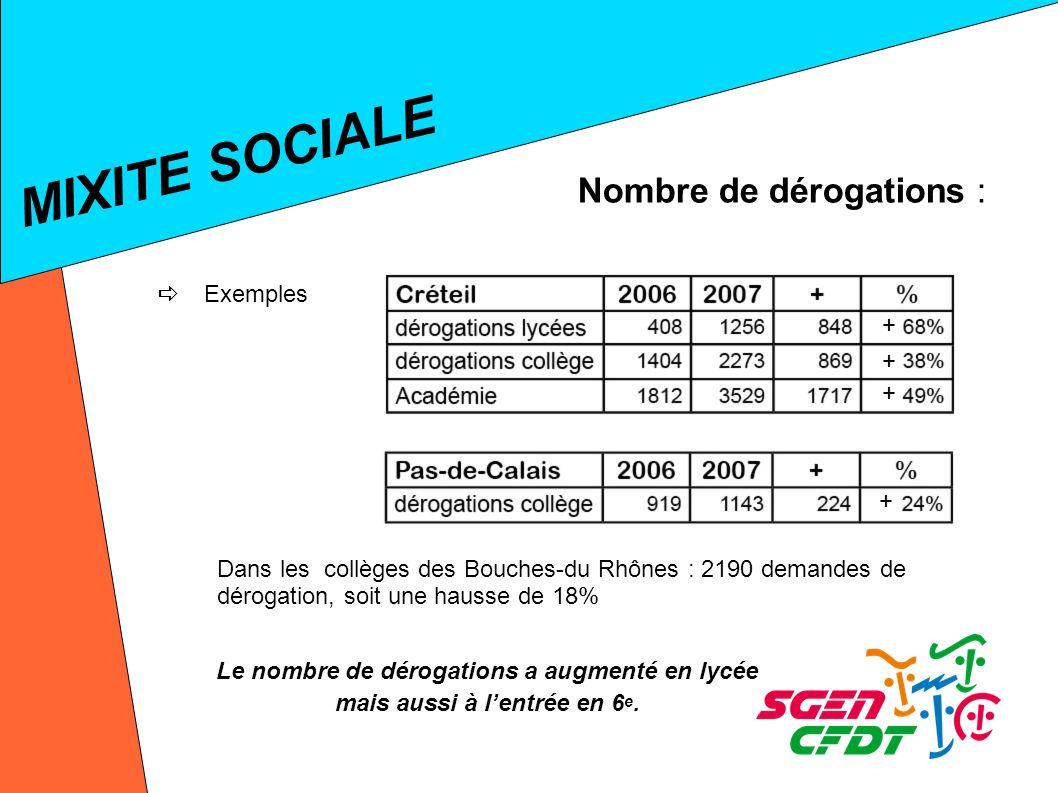 Nombre de dérogations : MIXITE SOCIALE Exemples Dans les collèges des Bouches-du Rhônes : 2190 demandes de dérogation, soit une hausse de 18% + + + + Le nombre de dérogations a augmenté en lycée mais aussi à lentrée en 6 e.