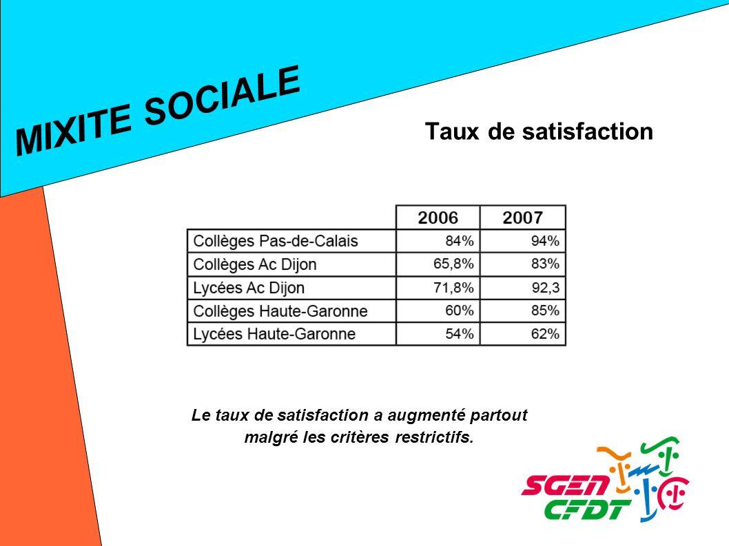 MIXITE SOCIALE Taux de satisfaction Le taux de satisfaction a augmenté partout malgré les critères restrictifs.