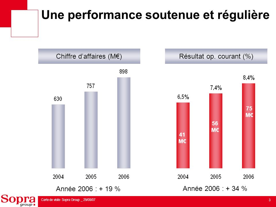 4 Carte de visite Sopra Group _ 29/08/07 Linternationalisation du Groupe Plus de 30 % des effectifs hors France