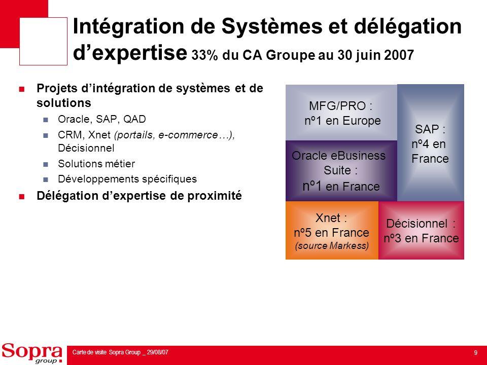 9 Carte de visite Sopra Group _ 29/08/07 Projets dintégration de systèmes et de solutions Oracle, SAP, QAD CRM, Xnet (portails, e-commerce…), Décisionnel Solutions métier Développements spécifiques Délégation dexpertise de proximité MFG/PRO : nº1 en Europe SAP : nº4 en France Décisionnel : nº3 en France Xnet : nº5 en France (source Markess) Oracle eBusiness Suite : nº1 en France Intégration de Systèmes et délégation dexpertise 33% du CA Groupe au 30 juin 2007