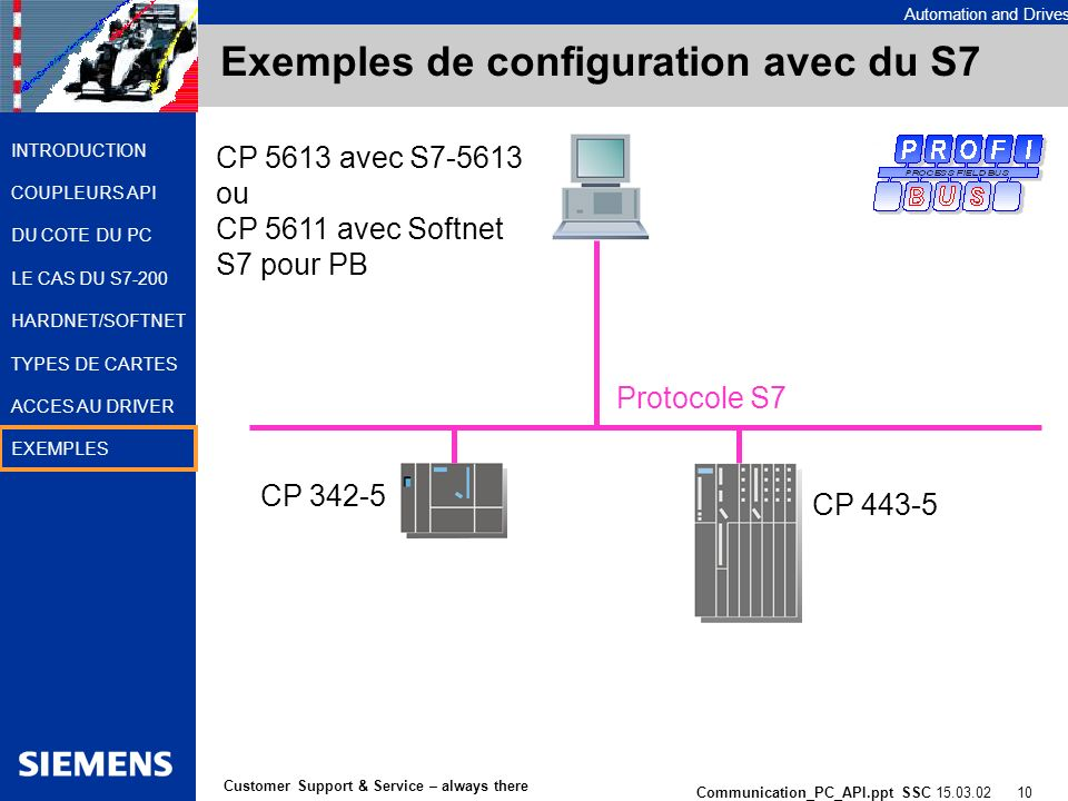 Automation and Drives Communication_PC_API.ppt SSC 15.03.02 10 Customer Support & Service – always there INTRODUCTION COUPLEURS API DU COTE DU PC LE C