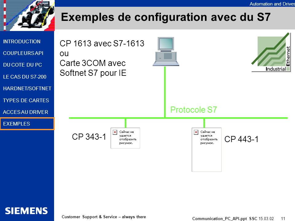Automation and Drives Communication_PC_API.ppt SSC 15.03.02 11 Customer Support & Service – always there INTRODUCTION COUPLEURS API DU COTE DU PC LE C