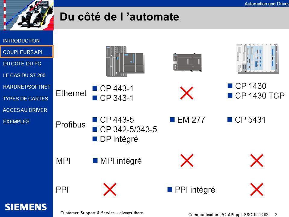 Automation and Drives Communication_PC_API.ppt SSC 15.03.02 2 Customer Support & Service – always there INTRODUCTION COUPLEURS API DU COTE DU PC LE CAS DU S7-200 HARDNET/SOFTNET TYPES DE CARTES ACCES AU DRIVER EXEMPLES Du côté de l automate Ethernet Profibus MPI CP 443-1 CP 343-1 CP 443-5 CP 342-5/343-5 DP intégré PPI EM 277 CP 5431 MPI intégré PPI intégré CP 1430 CP 1430 TCP