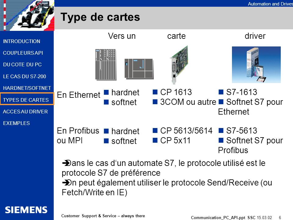 Automation and Drives Communication_PC_API.ppt SSC 15.03.02 7 Customer Support & Service – always there INTRODUCTION COUPLEURS API DU COTE DU PC LE CAS DU S7-200 HARDNET/SOFTNET TYPES DE CARTES ACCES AU DRIVER EXEMPLES Type de cartes En Ethernet En Profibus CP 1613 3COM ou autre CP 5613/5614 CP 5x11 Vers un hardnet softnet hardnet softnet cartedriver S7-1613 Softnet S7 pour Ethernet S7-5613 Softnet S7 pour Profibus Dans le cas dun automate S5, le protocole utilisé est le Send/Receive (également le Fetch/Write en IE) Ce protocole est inclus dans S7-1613, S7-5613 et Softnet S7
