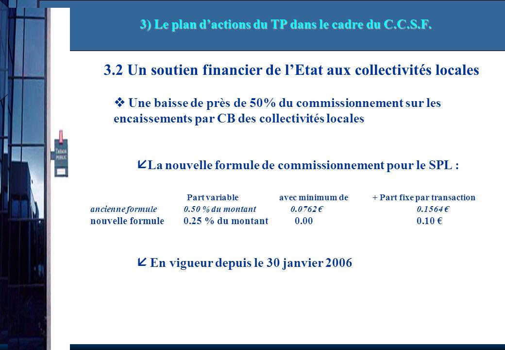 3.2 Un soutien financier de lEtat aux collectivités locales Une baisse de près de 50% du commissionnement sur les encaissements par CB des collectivités locales La nouvelle formule de commissionnement pour le SPL : Part variable avec minimum de + Part fixe par transaction ancienne formule0.50 % du montant 0.0762 0.1564 nouvelle formule0.25 % du montant 0.00 0.10 En vigueur depuis le 30 janvier 2006 3) Le plan dactions du TP dans le cadre du C.C.S.F.