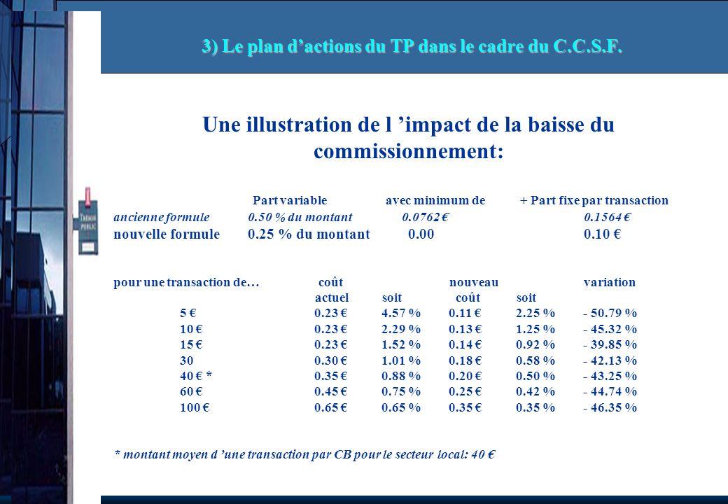 Une illustration de l impact de la baisse du commissionnement: Part variable avec minimum de + Part fixe par transaction ancienne formule0.50 % du montant 0.0762 0.1564 nouvelle formule0.25 % du montant 0.00 0.10 pour une transaction de… coût nouveauvariation actuelsoit coûtsoit 5 0.23 4.57 %0.11 2.25 %- 50.79 % 10 0.23 2.29 %0.13 1.25 %- 45.32 % 15 0.23 1.52 %0.14 0.92 %- 39.85 % 30 0.30 1.01 %0.18 0.58 %- 42.13 % 40 *0.35 0.88 %0.20 0.50 %- 43.25 % 60 0.45 0.75 %0.25 0.42 %- 44.74 % 100 0.65 0.65 %0.35 0.35 %- 46.35 % * montant moyen d une transaction par CB pour le secteur local: 40 3) Le plan dactions du TP dans le cadre du C.C.S.F.