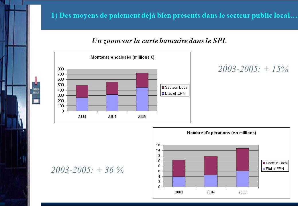 2003-2005: + 36 % 2003-2005: + 15% Un zoom sur la carte bancaire dans le SPL