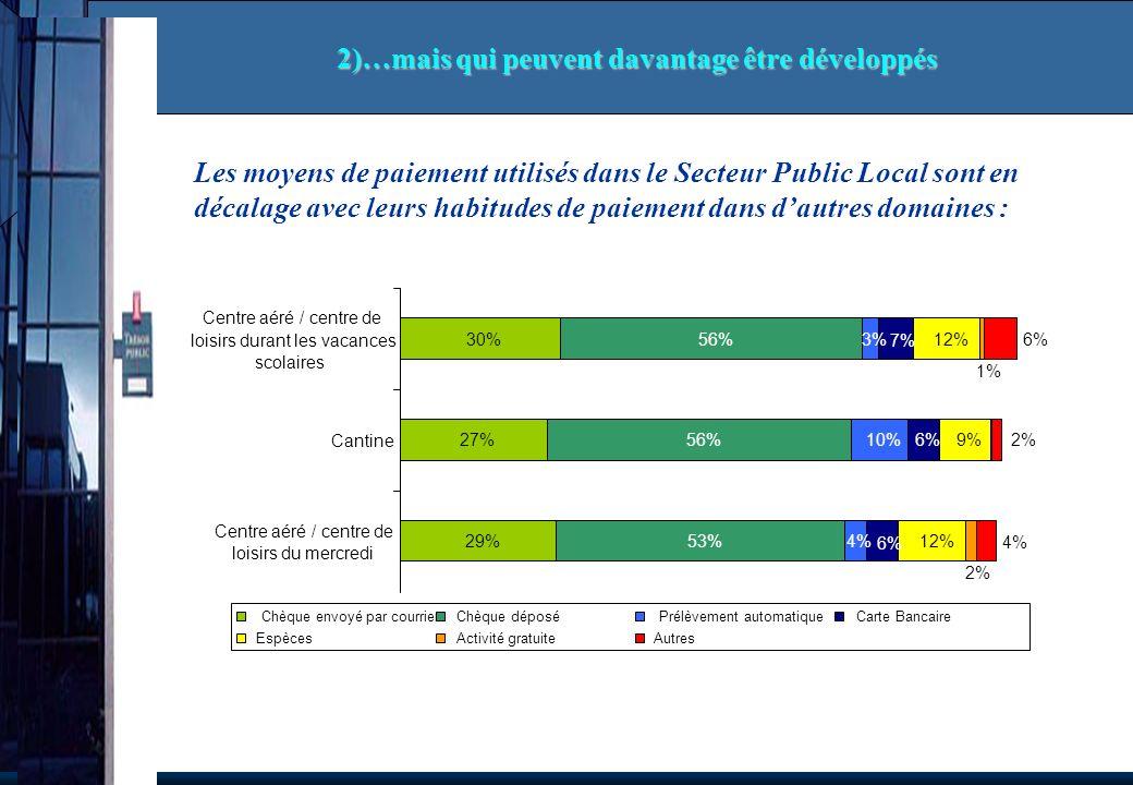 Les moyens de paiement utilisés dans le Secteur Public Local sont en décalage avec leurs habitudes de paiement dans dautres domaines : 2)…mais qui peu