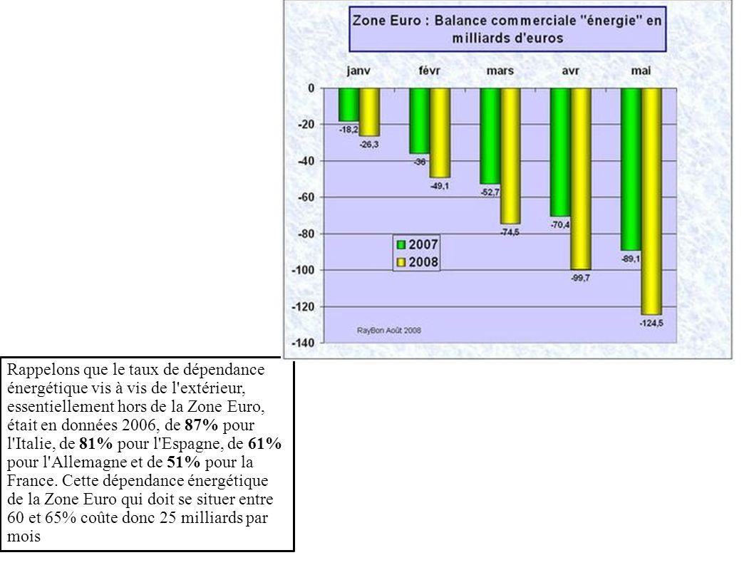 Rappelons que le taux de dépendance énergétique vis à vis de l'extérieur, essentiellement hors de la Zone Euro, était en données 2006, de 87% pour l'I
