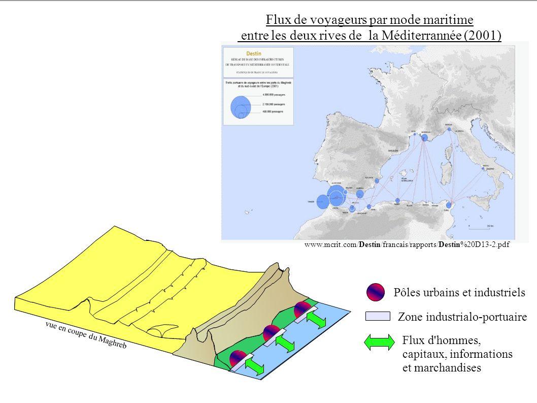 vue en coupe du Maghreb Flux de voyageurs par mode maritime entre les deux rives de la Méditerrannée (2001) www.mcrit.com/Destin/francais/rapports/Des