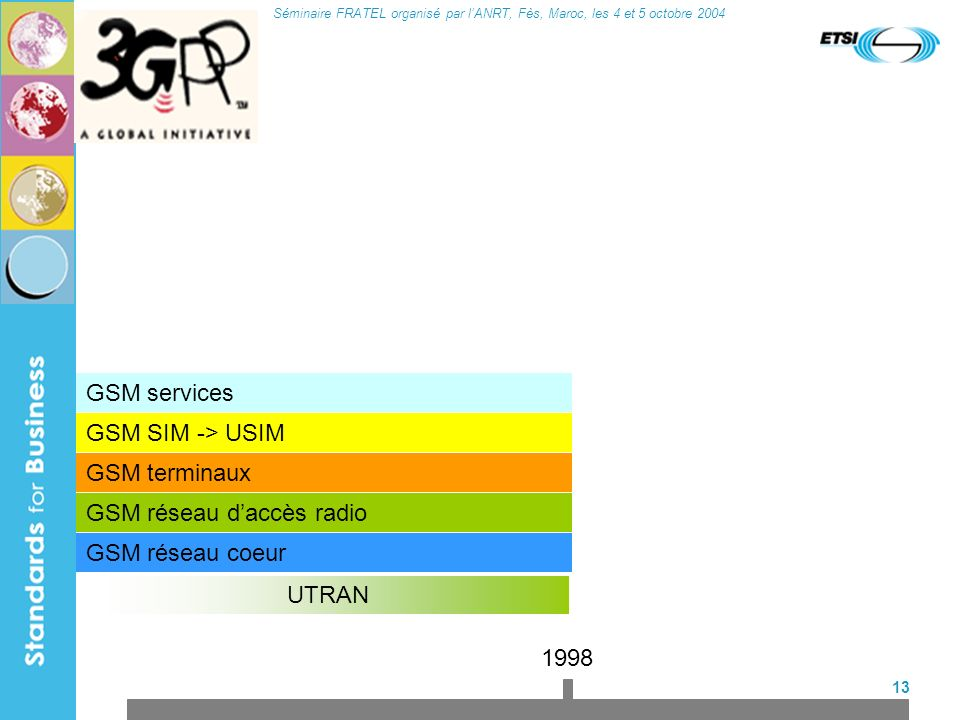Séminaire FRATEL organisé par lANRT, Fès, Maroc, les 4 et 5 octobre 2004 13 GSM terminaux GSM réseau daccès radio GSM réseau coeur GSM SIM -> USIM UTR