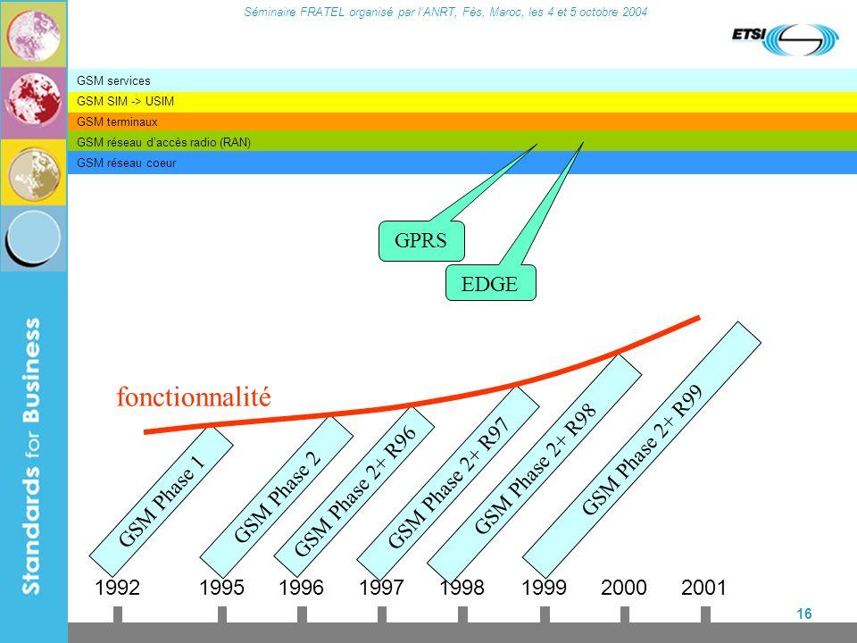 Séminaire FRATEL organisé par lANRT, Fès, Maroc, les 4 et 5 octobre 2004 16 GSM terminaux GSM réseau daccès radio (RAN) GSM réseau coeur GSM SIM -> US