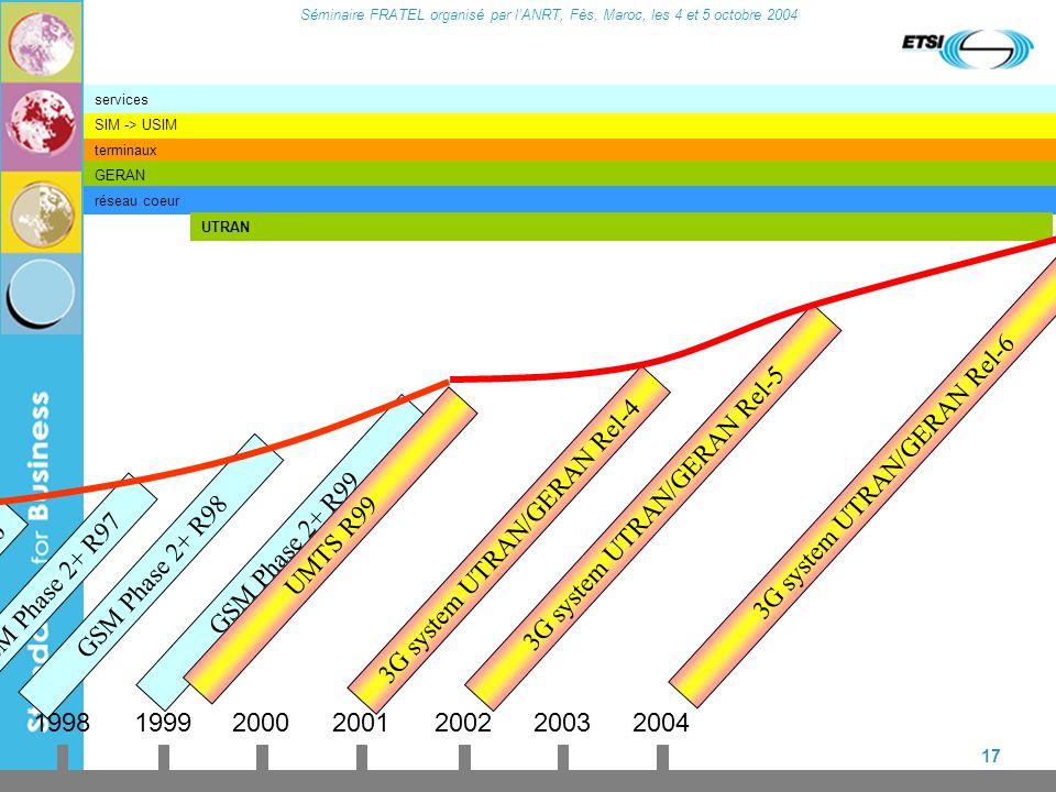 Séminaire FRATEL organisé par lANRT, Fès, Maroc, les 4 et 5 octobre 2004 17 terminaux GERAN réseau coeur SIM -> USIM services 19921995 GSM Phase 1 GSM