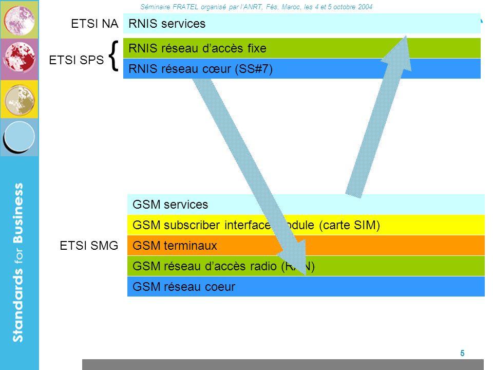 Séminaire FRATEL organisé par lANRT, Fès, Maroc, les 4 et 5 octobre 2004 6 réseau intelligent RNIS servicesETSI NA ETSI SPS { GSM terminaux GSM réseau daccès radio (RAN) GSM réseau coeur GSM subscriber interface module (carte SIM) études sur FLMPTS GSM services ETSI SMG RNIS réseau coeur (SS#7) RNIS réseau daccès fixe CAMEL 1992