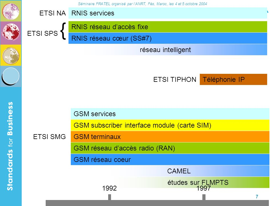 Séminaire FRATEL organisé par lANRT, Fès, Maroc, les 4 et 5 octobre 2004 18 Terminaux : TSG T réseau cœur : TSG CN Services : TSG SA UTRAN : TSG RAN GSM / EDGE / GPRS : TSG GERAN Sous-système multimédia IP : IMS