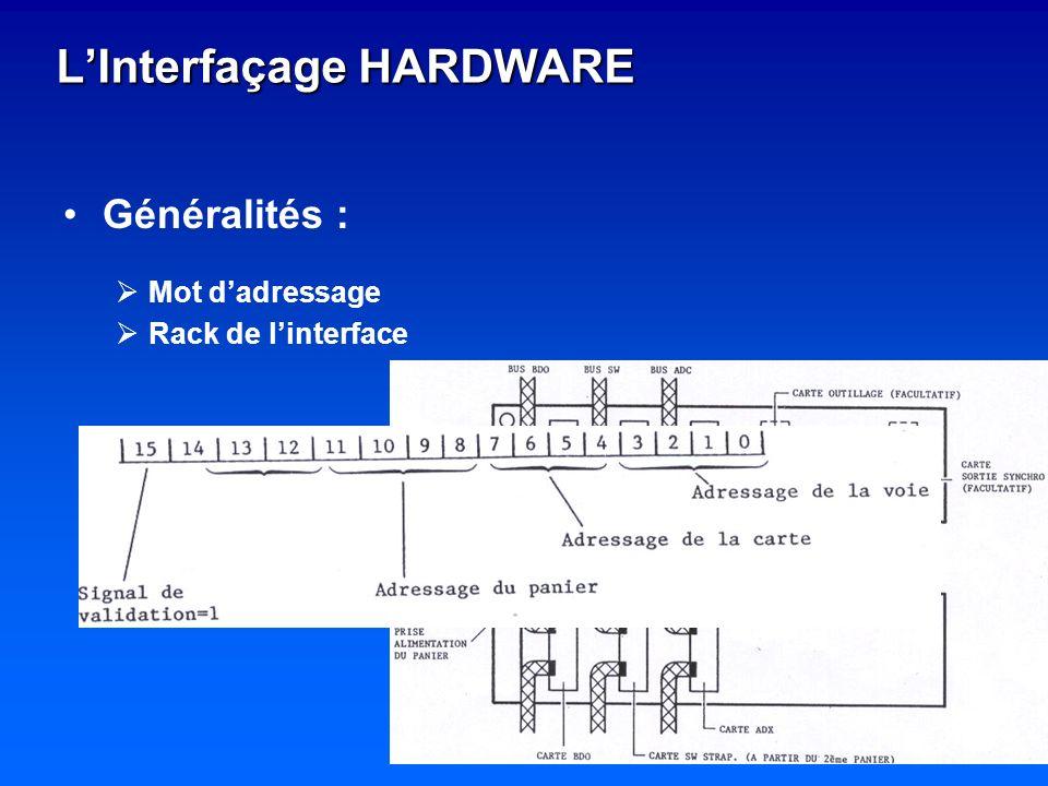 LInterfaçage HARDWARE Généralités : Mot dadressage Rack de linterface