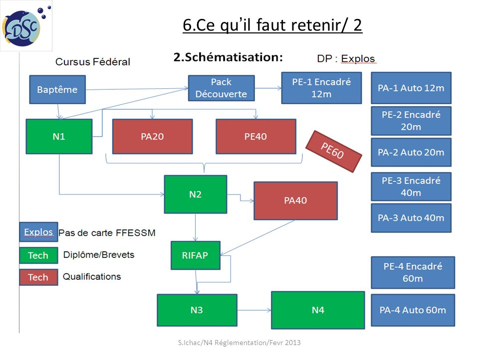 6.Ce quil faut retenir/ 2 S.Ichac/N4 Réglementation/Fevr 2013 PE60