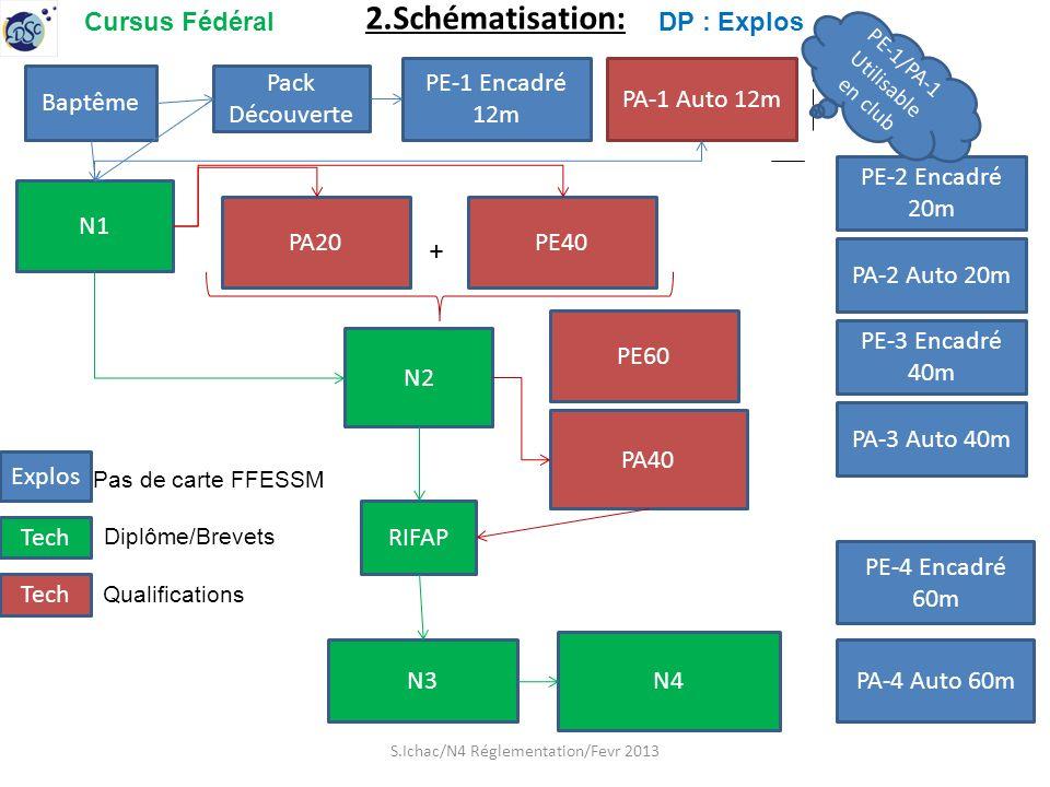 2.Schématisation: Baptême Pack Découverte PE-1 Encadré 12m N1 PA20PE40 N2 PA40 PE-4 Encadré 60m N3 N4 RIFAP S.Ichac/N4 Réglementation/Fevr 2013 Explos Pas de carte FFESSM Tech Diplôme/Brevets Tech Qualifications PA-1 Auto 12m PA-4 Auto 60m PE-2 Encadré 20m PA-2 Auto 20m PE-3 Encadré 40m PA-3 Auto 40m DP : ExplosCursus Fédéral + PE-1/PA-1 Utilisable en club PE60