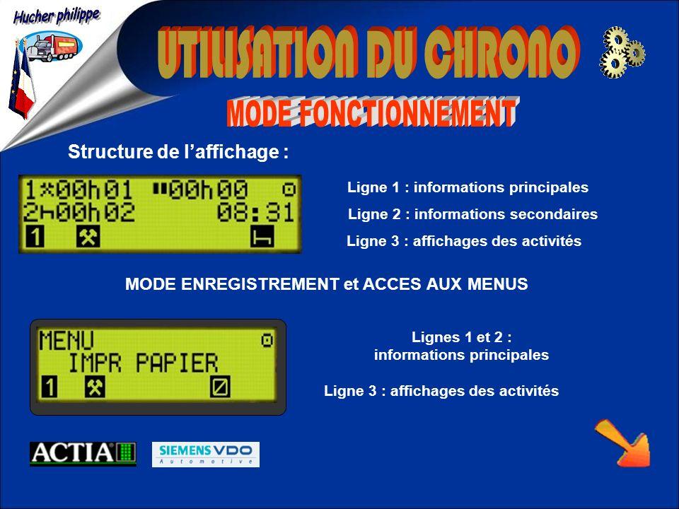Structure de laffichage : Ligne 1 : informations principales Ligne 2 : informations secondaires Ligne 3 : affichages des activités MODE ENREGISTREMENT