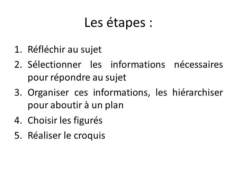 Les étapes : 1.Réfléchir au sujet 2.Sélectionner les informations nécessaires pour répondre au sujet 3.Organiser ces informations, les hiérarchiser po