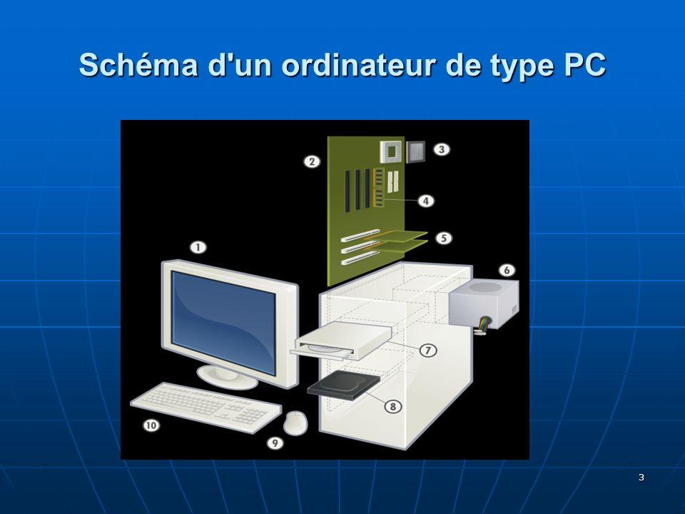 3 Schéma d'un ordinateur de type PC