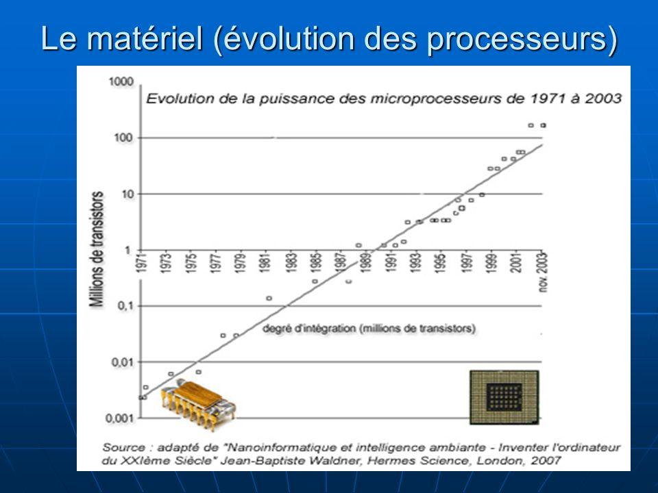 8 Le matériel (évolution des processeurs)