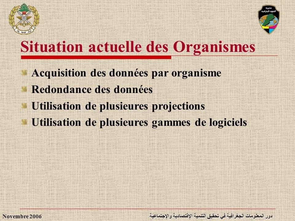 دور المعلومات الجغرافية في تحقيق التنمية الإقتصادية والإجتماعية Novembre 2006 Situation actuelle des Organismes Acquisition des données par organisme