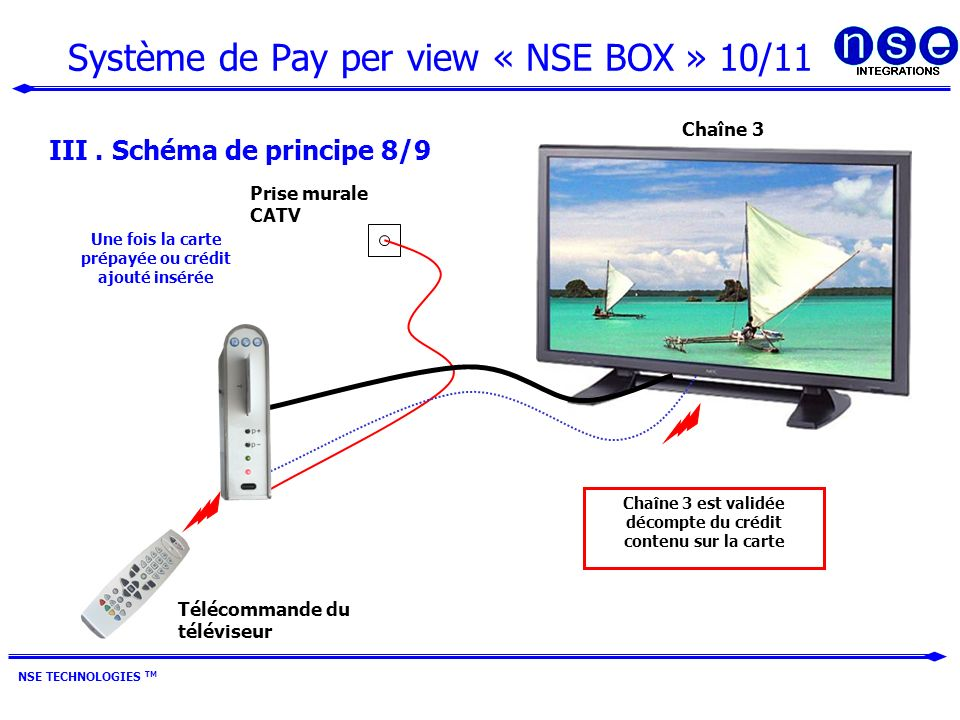 Système de Pay per view « NSE BOX » 10/11 NSE TECHNOLOGIES TM III.