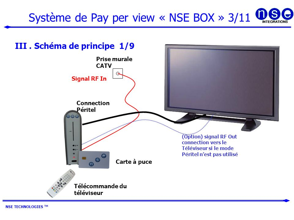 Système de Pay per view « NSE BOX » 3/11 NSE TECHNOLOGIES TM III.