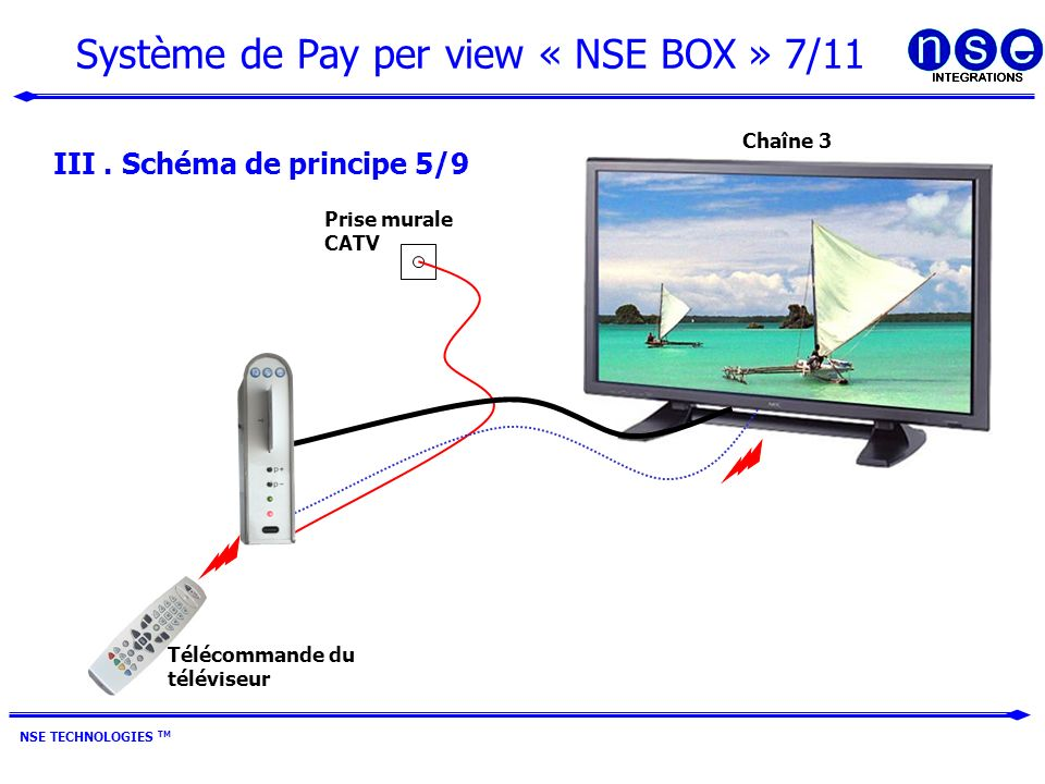 Système de Pay per view « NSE BOX » 7/11 NSE TECHNOLOGIES TM III.