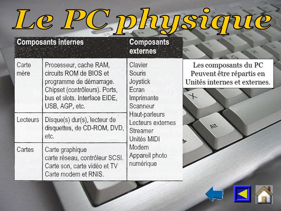 Les composants du PC Peuvent être répartis en Unités internes et externes.