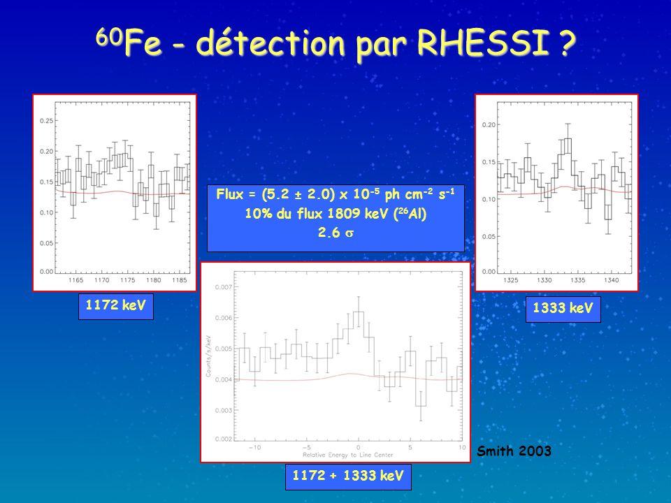 60 Fe - détection par RHESSI ? Smith 2003 1172 keV Flux = (5.2 ± 2.0) x 10 -5 ph cm -2 s -1 10% du flux 1809 keV ( 26 Al) 2.6 1333 keV 1172 + 1333 keV