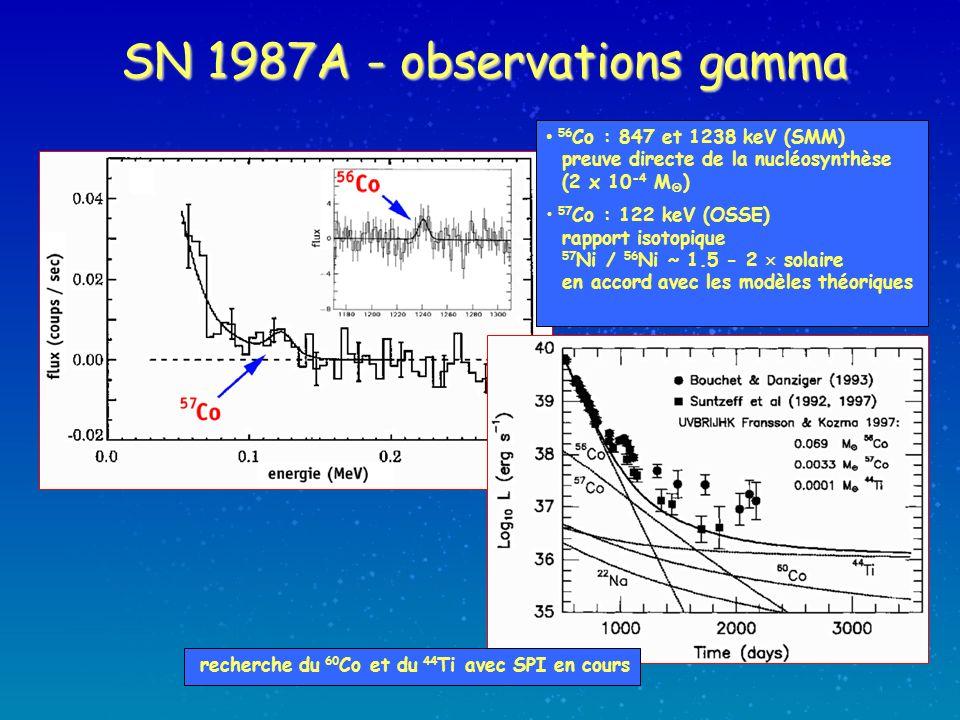 SN 1987A - observations gamma 56 Co : 847 et 1238 keV (SMM) preuve directe de la nucléosynthèse (2 x 10 -4 M ) 57 Co : 122 keV (OSSE) rapport isotopique 57 Ni / 56 Ni ~ 1.5 - 2 solaire en accord avec les modèles théoriques recherche du 60 Co et du 44 Ti avec SPI en cours