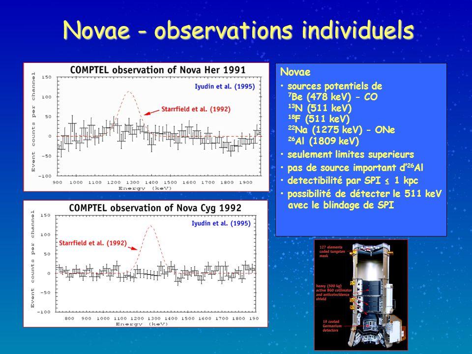 Novae - observations individuels Novae sources potentiels de 7 Be (478 keV) - CO 13 N (511 keV) 18 F (511 keV) 22 Na (1275 keV) - ONe 26 Al (1809 keV) seulement limites superieurs pas de source important d 26 Al detectibilité par SPI 1 kpc possibilité de détecter le 511 keV avec le blindage de SPI