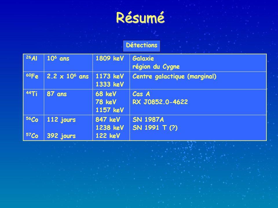 Résumé 26 Al10 6 ans1809 keVGalaxie région du Cygne 60 Fe2.2 x 10 6 ans1173 keV 1333 keV Centre galactique (marginal) 44 Ti87 ans68 keV 78 keV 1157 keV Cas A RX J0852.0-4622 56 Co 57 Co 112 jours 392 jours 847 keV 1238 keV 122 keV SN 1987A SN 1991 T ( ) Détections