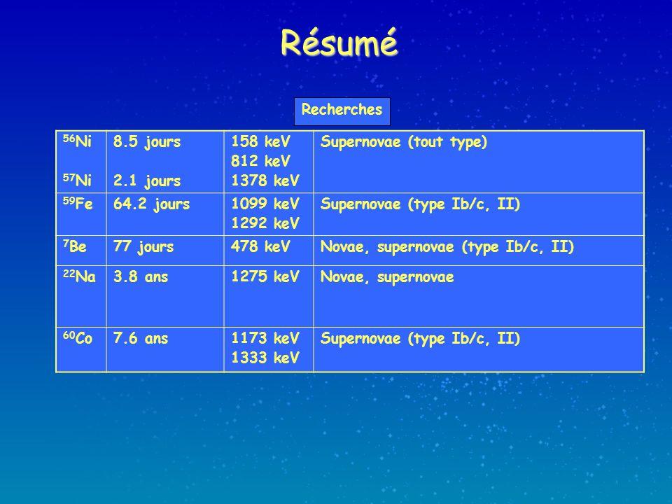 Résumé 56 Ni 57 Ni 8.5 jours 2.1 jours 158 keV 812 keV 1378 keV Supernovae (tout type) 59 Fe64.2 jours1099 keV 1292 keV Supernovae (type Ib/c, II) 7 Be77 jours478 keVNovae, supernovae (type Ib/c, II) 22 Na3.8 ans1275 keVNovae, supernovae 60 Co7.6 ans1173 keV 1333 keV Supernovae (type Ib/c, II) Recherches
