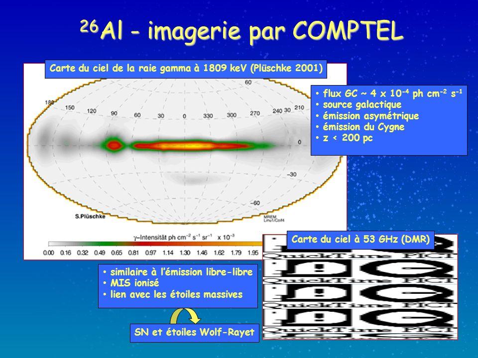 26 Al - imagerie par COMPTEL Carte du ciel de la raie gamma à 1809 keV (Plüschke 2001) flux GC ~ 4 x 10 -4 ph cm -2 s -1 source galactique émission asymétrique émission du Cygne z < 200 pc similaire à lémission libre-libre MIS ionisé lien avec les étoiles massives SN et étoiles Wolf-Rayet Carte du ciel à 53 GHz (DMR)