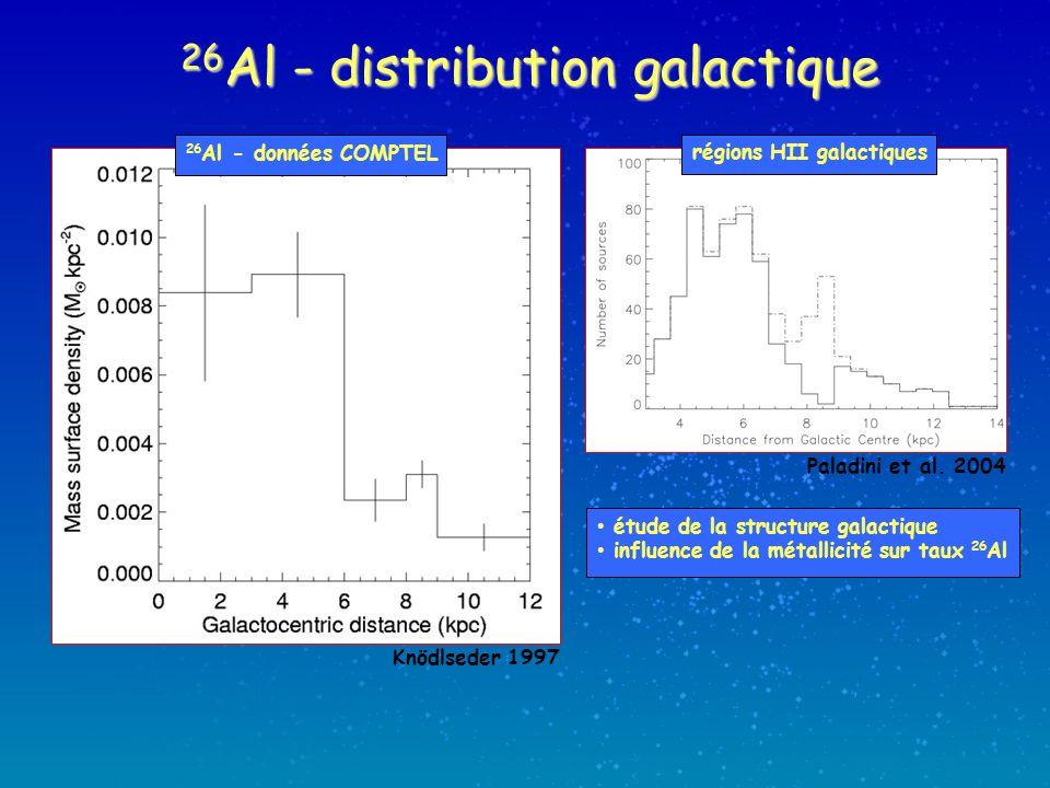 26 Al - distribution galactique Knödlseder 1997 Paladini et al. 2004 26 Al - données COMPTEL régions HII galactiques étude de la structure galactique