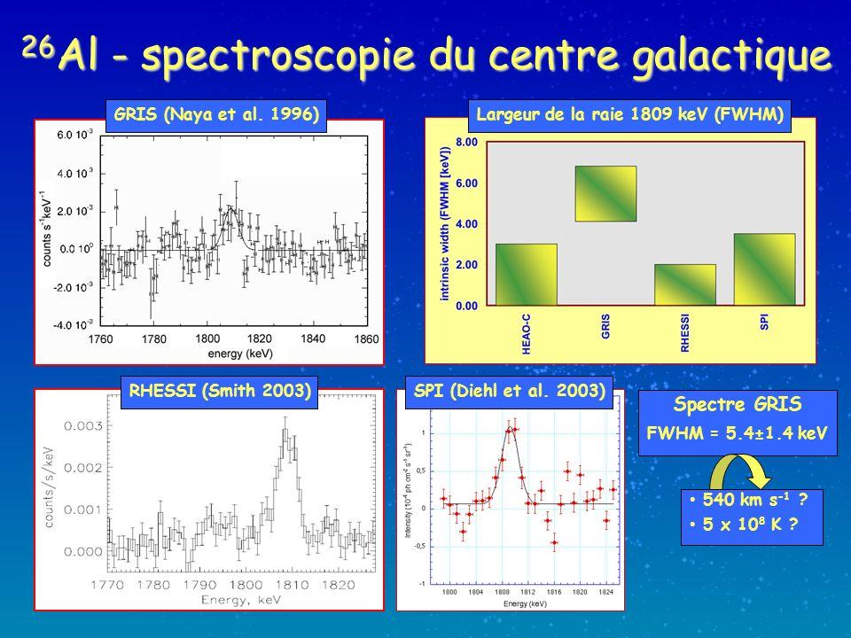 26 Al - spectroscopie du centre galactique 540 km s -1 ? 5 x 10 8 K ? RHESSI (Smith 2003) GRIS (Naya et al. 1996) SPI (Diehl et al. 2003) Largeur de l