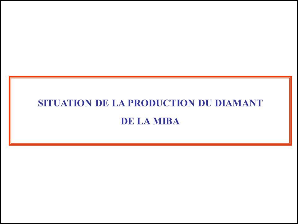 SITUATION DE LA PRODUCTION DU DIAMANT DE LA MIBA