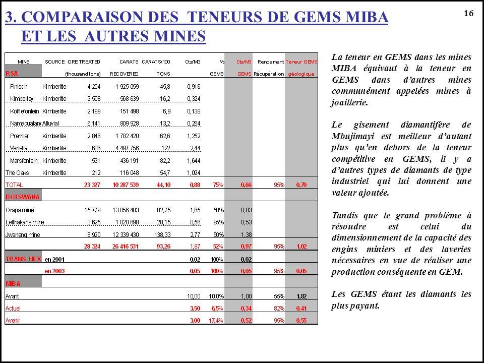 3. COMPARAISON DES TENEURS DE GEMS MIBA ET LES AUTRES MINES 16 La teneur en GEMS dans les mines MIBA équivaut à la teneur en GEMS dans dautres mines c