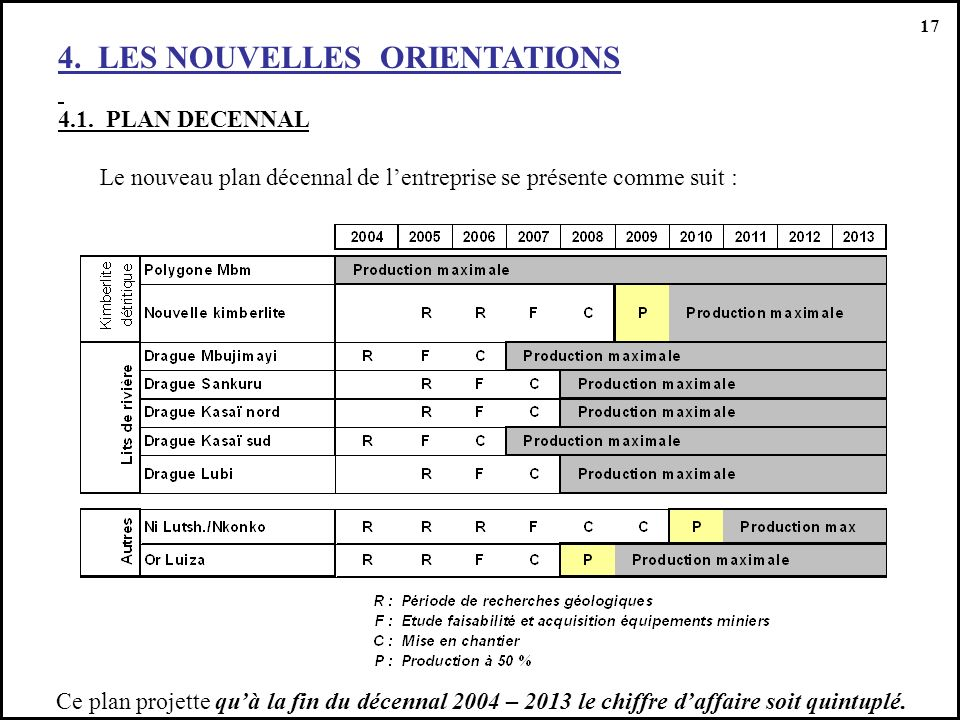 17 4.LES NOUVELLES ORIENTATIONS 4.1.