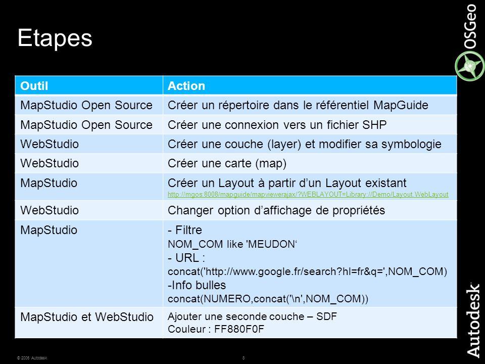 8© 2006 Autodesk Etapes OutilAction MapStudio Open SourceCréer un répertoire dans le référentiel MapGuide MapStudio Open SourceCréer une connexion ver